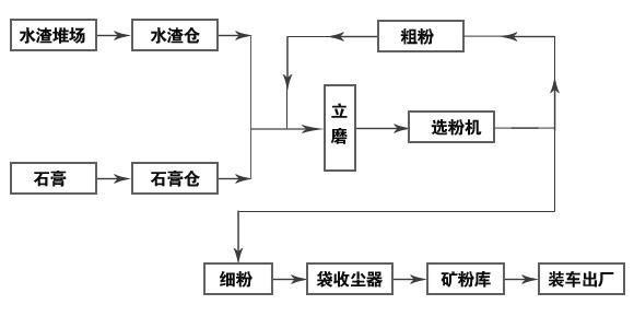 矿渣立磨工艺流程及相关设备介绍