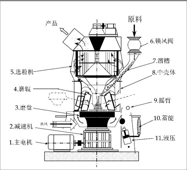 矿渣立磨结构图
